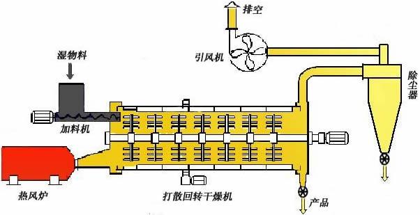 褐煤烘干机结构图