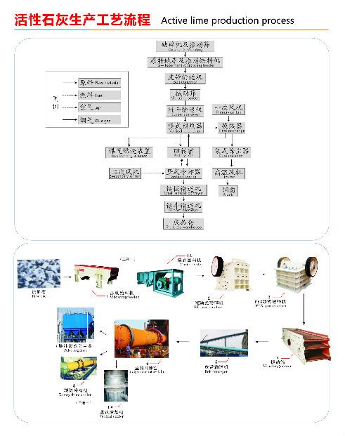 活性石灰生產工藝