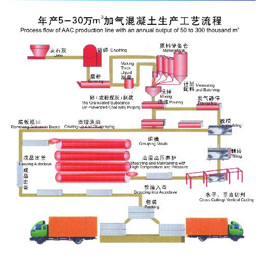 加气混凝土生产线