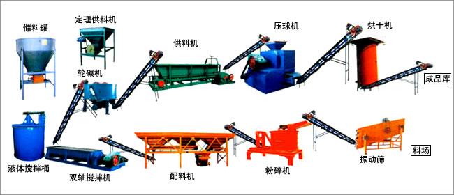 型煤生產線
