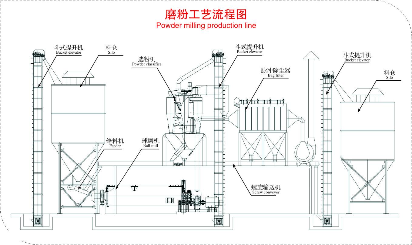 磨粉工藝流程