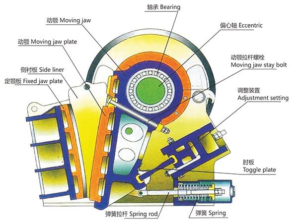 PEXS复摆型细碎破碎机的特点和优势有哪些(图1)